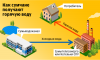 Двойная плата за горячую воду: вернуть нельзя оставить (инфографика)