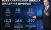 Обучение перед телевизором: как работает Всеукраинская школа онлайн