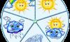 Погода в Сумах: прогноз на выходные