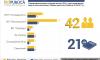 50% депутатов могут потерять мандат в Сумах